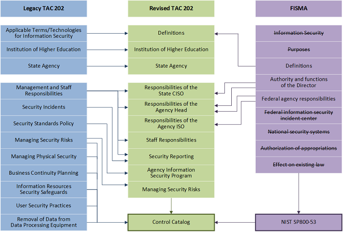 chart displaying how revised TAC 202 aligns with FISMA